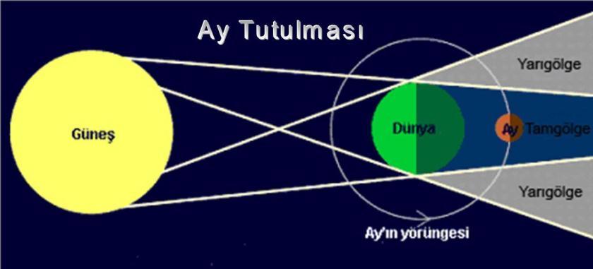 Ay Tutulması Geometri
