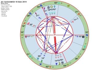 Ay Tutulmasi-8 Ekim 2014
