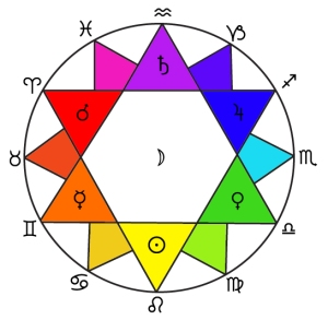 zodiac-colours